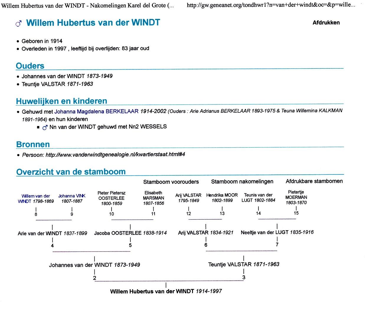 1914-09-20 Willem Hubertus (Wim) van der Windt (Overzicht van de Stamboom)